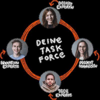 Deine Taskforce